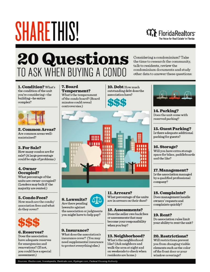 20 Questions to Ask When buying a Condominium